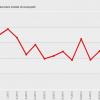 Il trend del numero degli occupati