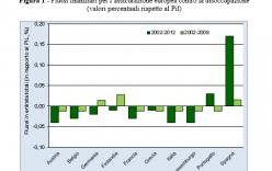 Un'assicurazione europea contro la disoccupazione (la voce.info)