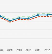 Perché aumenta la disuguaglianza in Italia 27.04.18 Massimo Baldini (da la Voce info)